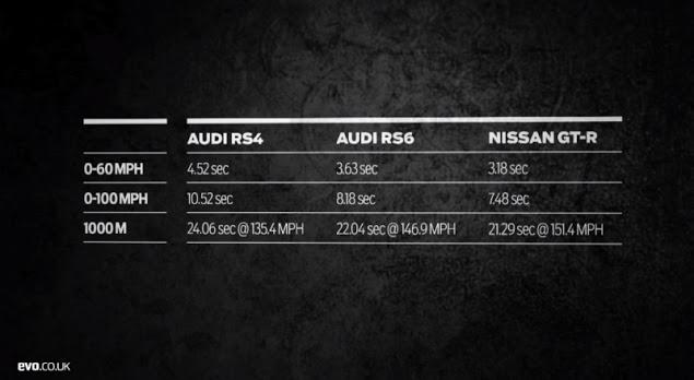 RS6-vs-RS4-vs-GTR-1